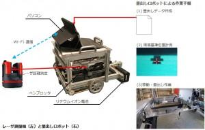 自動墨出しロボット